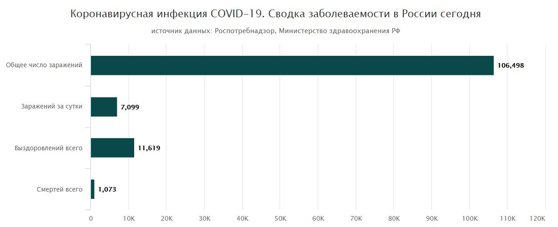 коронавирус в России 30 апреля