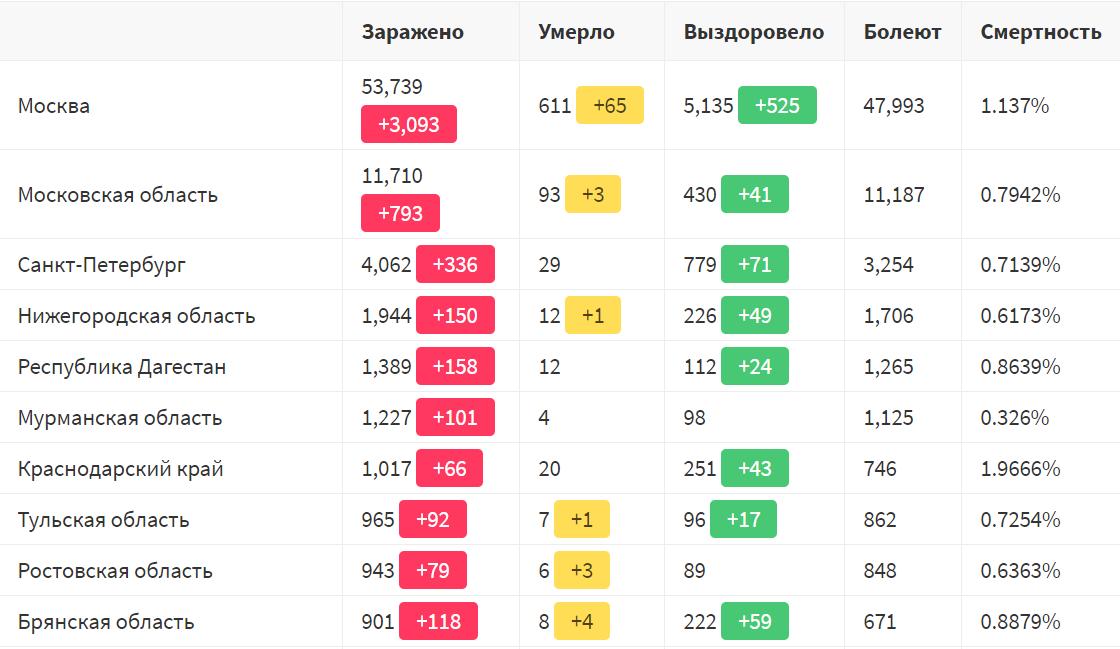 топ 10 регионов России по коронавирусу 30 апреля