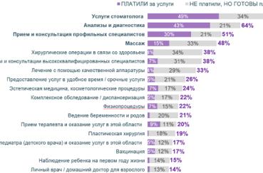 Самые популярные медицинские услуги в России